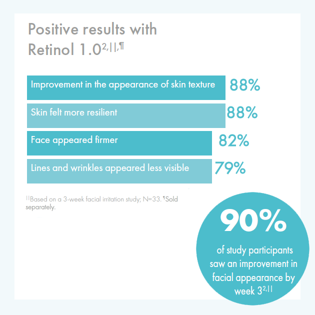Obagi360 Clinical Study Results